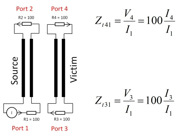 Figure 2 – Termination circuits for simulating crosstalk and definitions of transfer impedances.