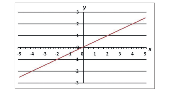 Figure 1. The transfer curve of a linear device.