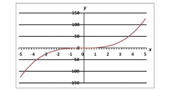Figure 2. Example of transfer curve of a nonlinear device.