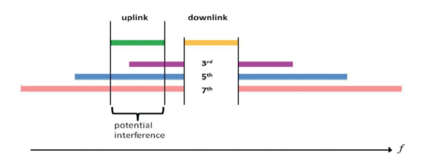 Figure 3. Frequency ranges of uplink, downlink and intermodulation products outside the downlink.