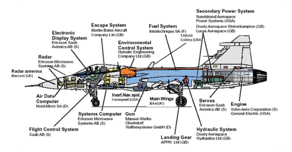 Figure 10. Overview of suppliers to the Gripen system. (photo Saab Aeronautics)