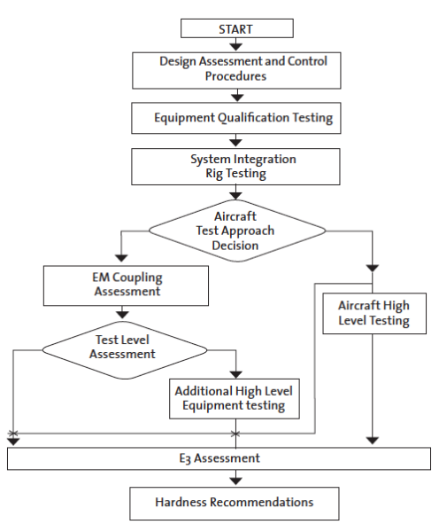 Figure 11. Flow chart showing the air systems E3 verification procedure in AECTP 500.
