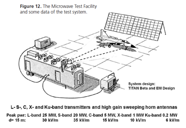 Figure 12. The Microwave Test Facility and some data of the test system.