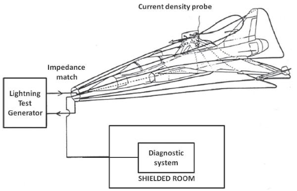 Figure 14. Illustration of the Gripen lightning test set-up
