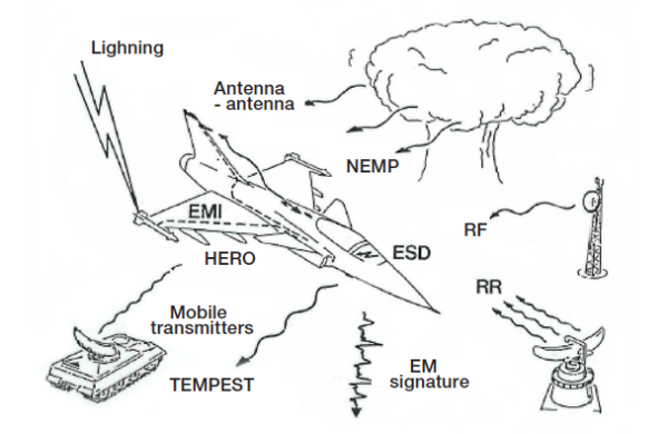 Figure 3. Illustration of the EMC requirements on JAS 39 Gripen