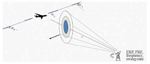 Figure 4. Geometry for HIRF exposure analysis of an aircraft passing a pulsed radar.