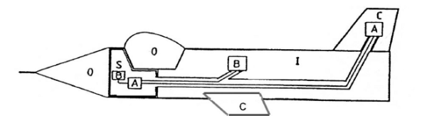 Figure 6. Side view of the Gripen and the original drawing of the SICO zoning concept.
