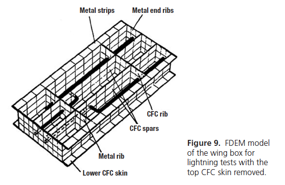 Figure 9. FDEM model of the wing box for lightning tests with the top CFC skin removed.