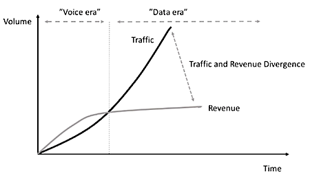 """Figure 1: The increased amount of data traffic through mobile networks grows much faster than the revenues from mobile subscriptions, creating a """"revenue gap."""""""