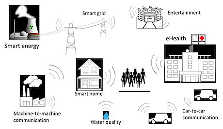 Figure 2: In the vision of the Networked Society, wireless connections will be used in most areas.