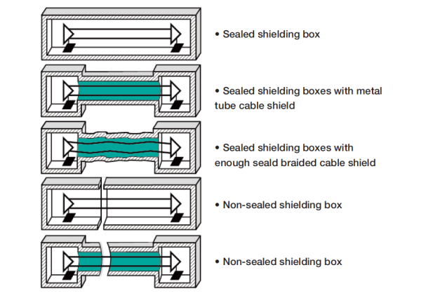 Figure 1. The concept and rational for cable shielding and its termination.