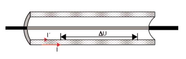 Figure 2. The transfer impedance of different shielded cables.