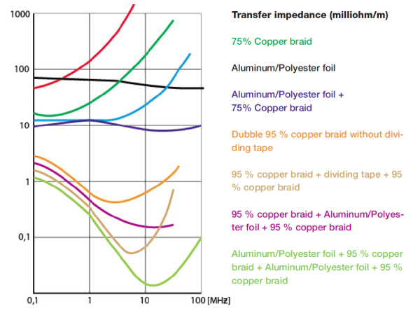 Figure 3. Example: transfer impedance.