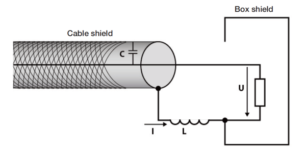 Figure 4. Connecting the cable shield 2.