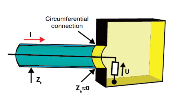 Figure 4.b. Connecting the cable shield