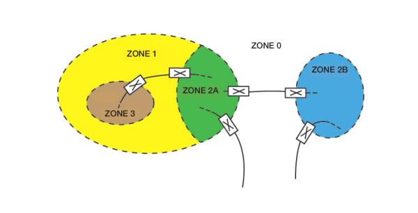 Zoning, Example 1.
