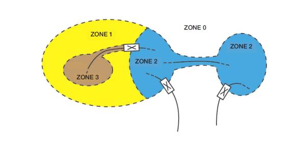 Zoning, Example 2.
