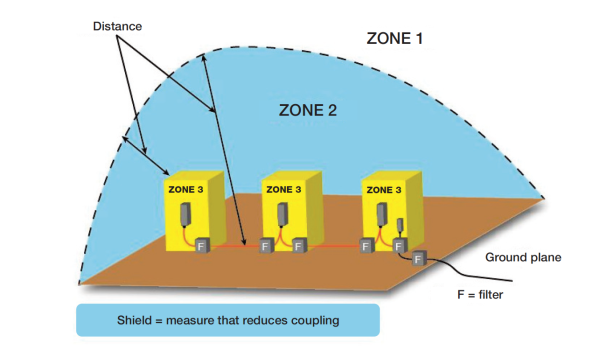 Zone boundary represents the coupling reduction.