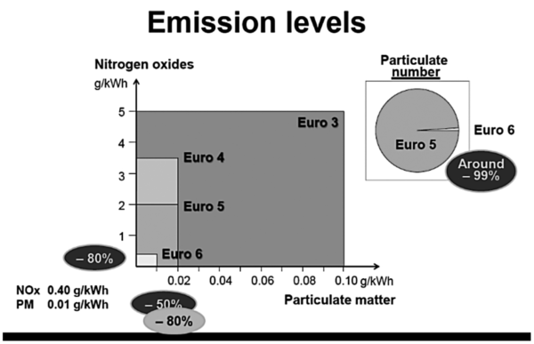 Figure 2, the allowed emission levels for NOx and particles for heavy vehicles according to the Euro III to Euro VI levels.