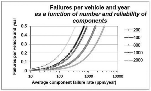 Figure 3, the calculated number of vehicle failures due to component failure rate for a system consisting of 200 to 2000 components.
