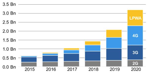Fig. 1: Number of cellular M2M connections (Source: Cisco VNI Mobile 2016)