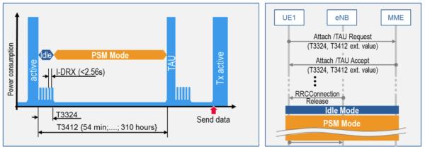 Fig. 2: Principle of the power saving mode