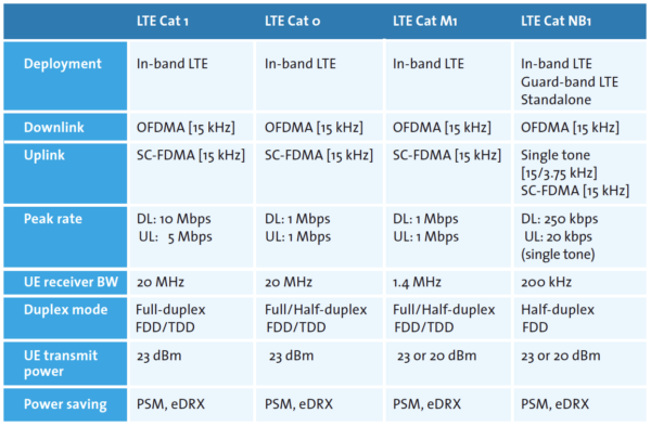 Table 1: Different LTE categories to meet diverse IoT application requirements